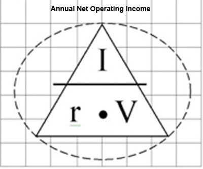Commercial and Investment Property - Annual Net Operating Income formula